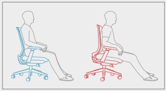 sėdynės polinkis į priekį